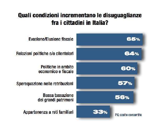 diseguaglianze italia 2