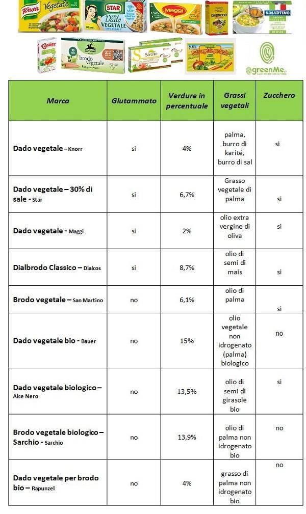 tabella dado vegetale