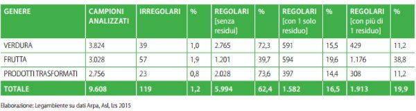 tabella pesticidi1