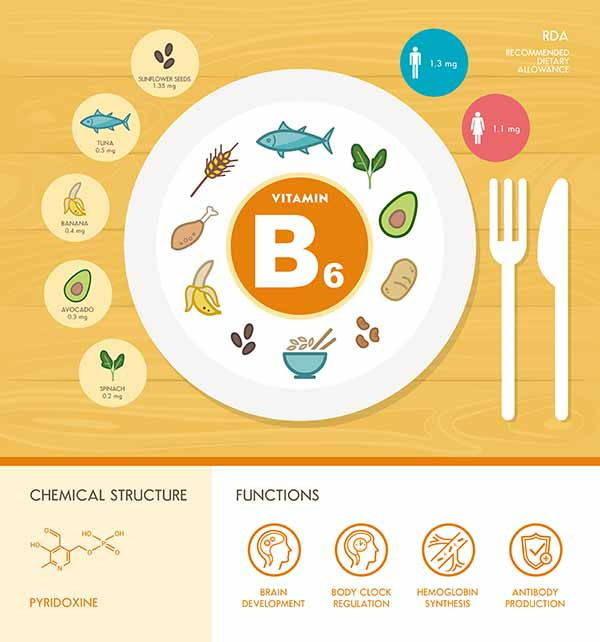 vitamina b6 infografica2