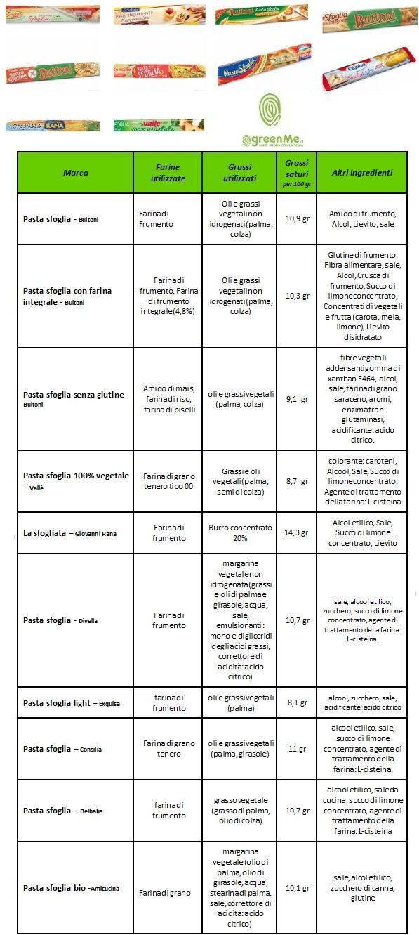 tabella comparativa sfoglia