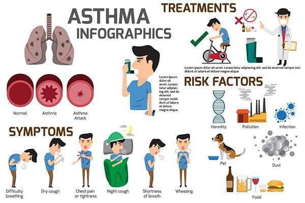 asma infografica