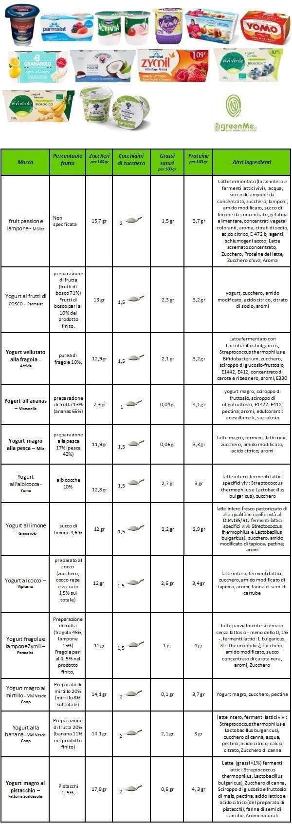 tabella confronto yogurt copia