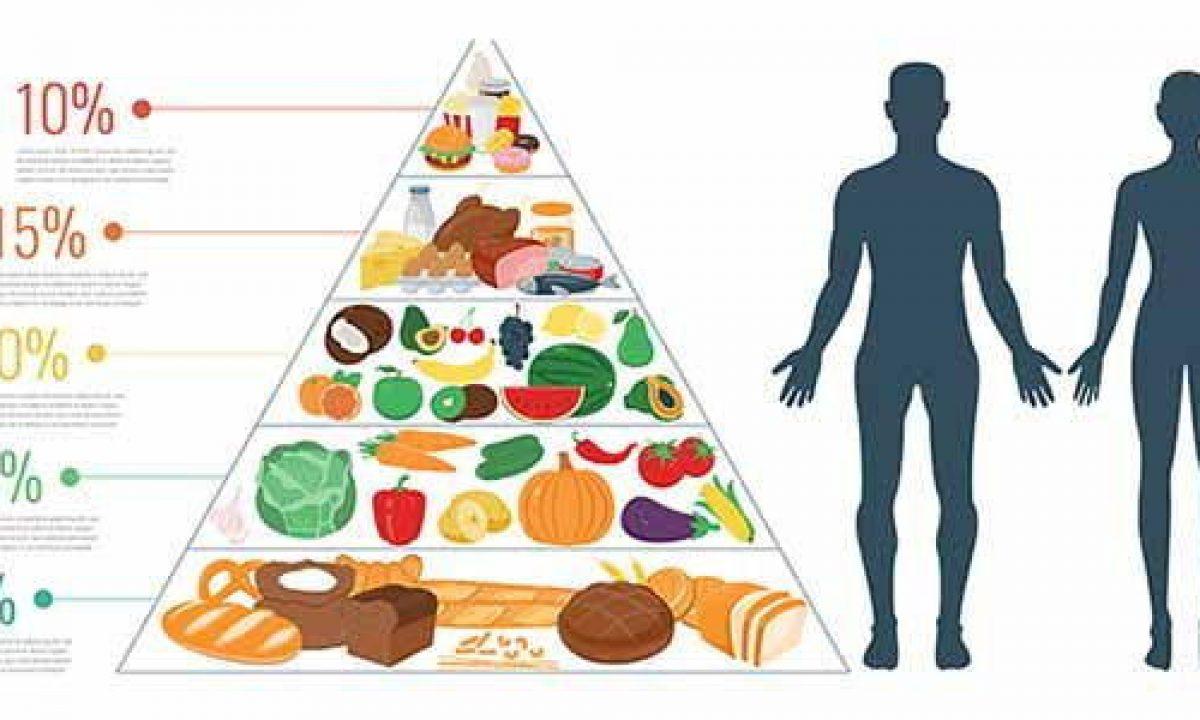 Piramide Alimentare Cos E Come Funziona Cibi E Benefici Di Quella Mediterranea Greenme