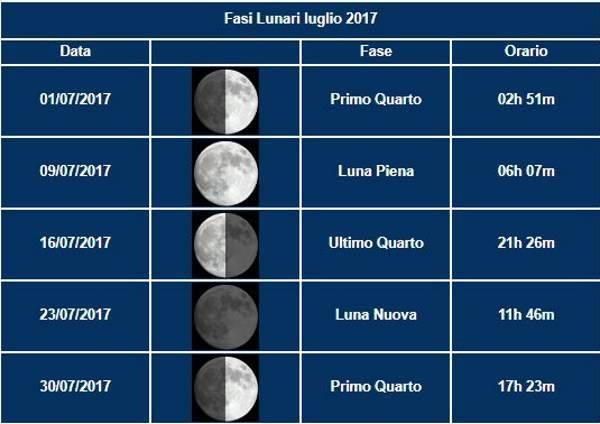 cielo fasi lunari