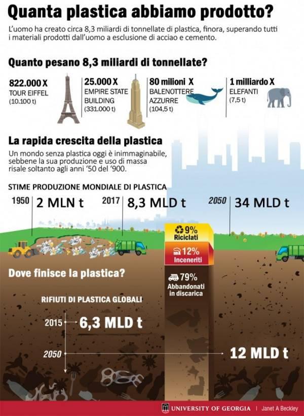 plastica ambiente