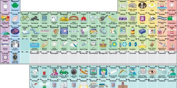 tavola periodica elementi chimici