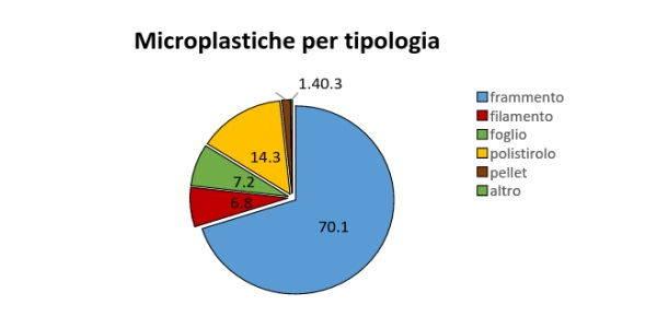 microplastiche laghi 1