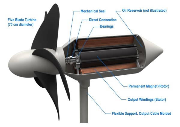 turbine onde giappone