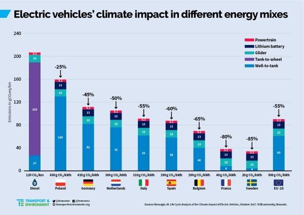 auto elettriche emissioni