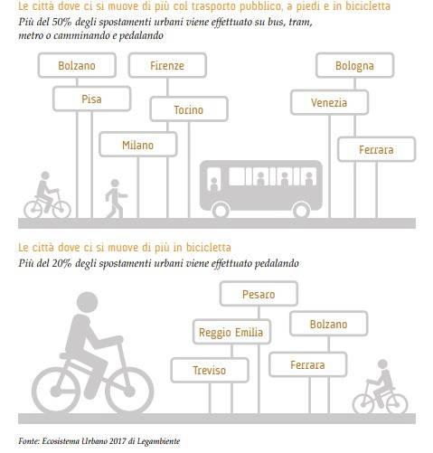 citta ecosistema bici