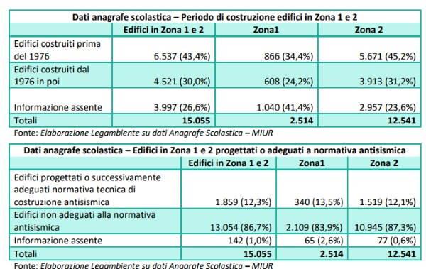 dati scuole 2017