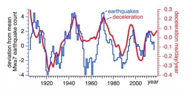 terremoti rotazione terra1