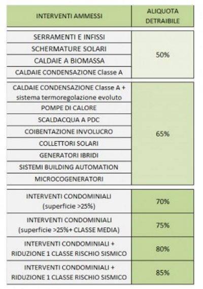 tabella ecobonus2018