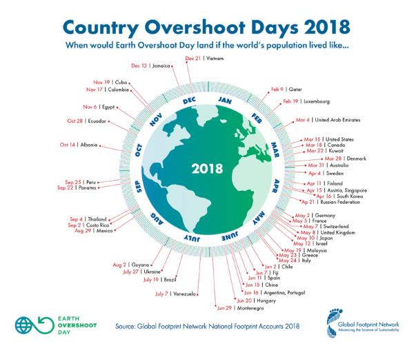 2018 country overshoot days