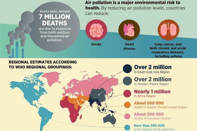 oms inquinamento atmosferico