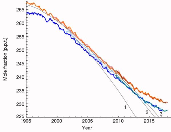 grafico ozono