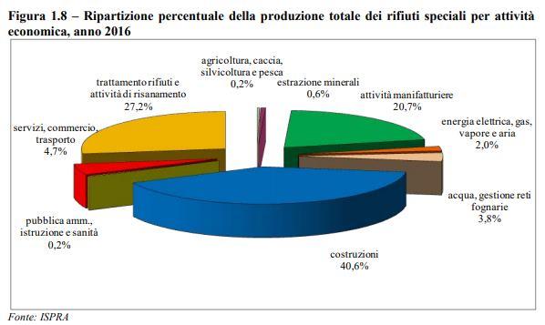 grafico rifiuti speciali3