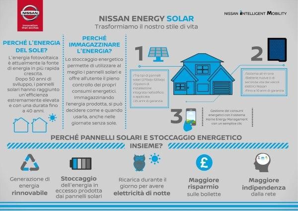 nissan energy solar grafico