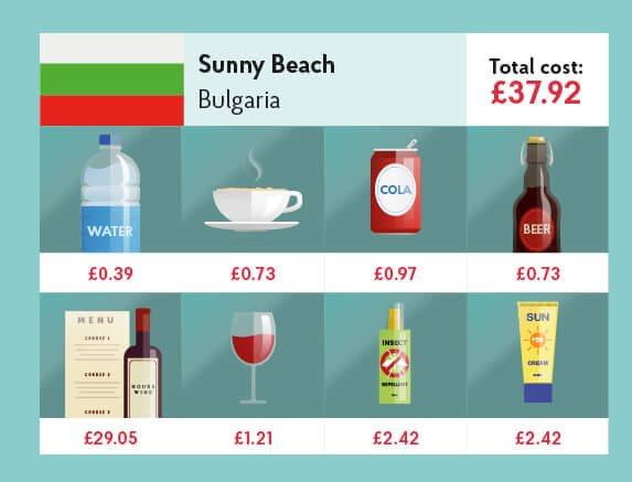 sunny beach costi