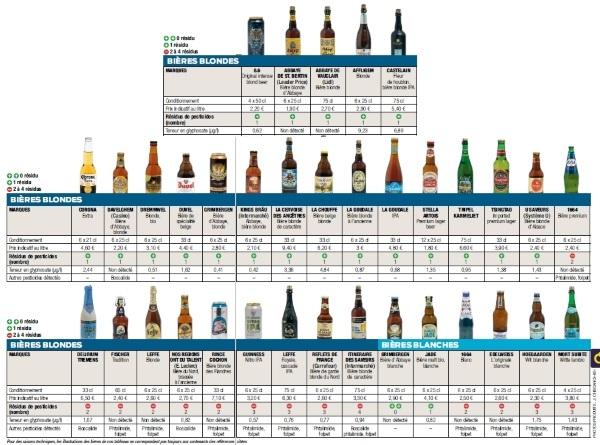 birre con pesticidi