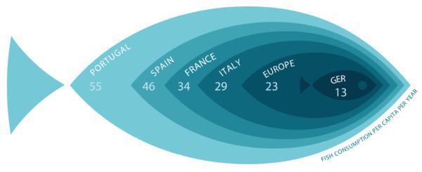 pesce consumo europa
