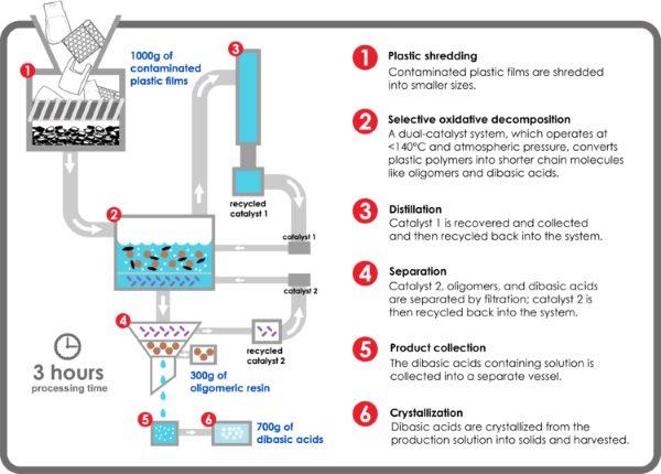 plastica catalizzatore