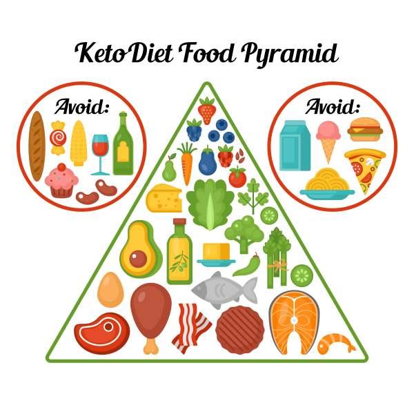 dieta keto 1