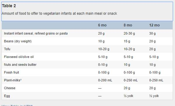 dieta veg tabella