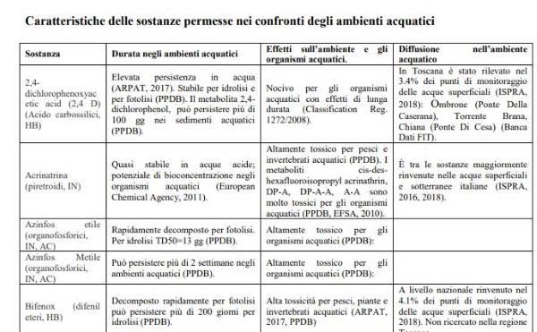 pesticidi toscana