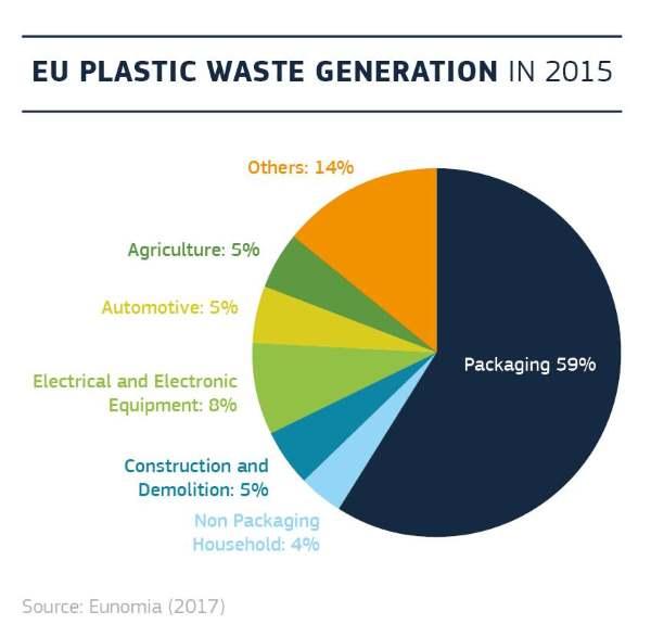 plastic europa 1