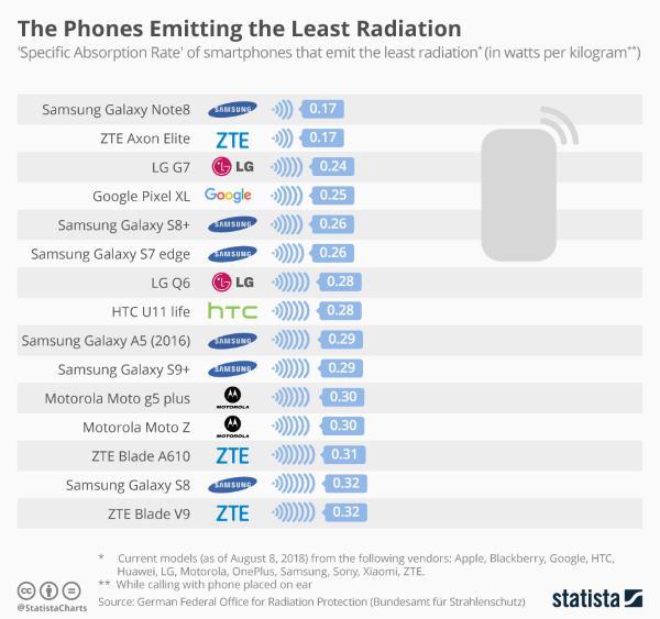 smartphone meno radiazioni statista 2018