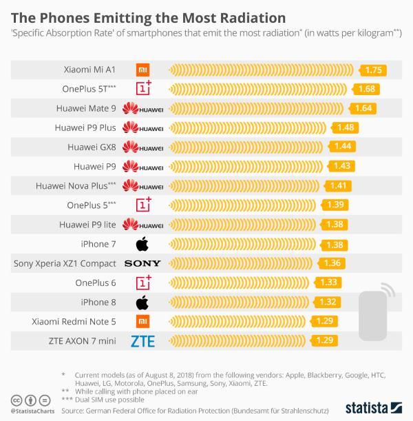smartphone radiazioni statista 2018