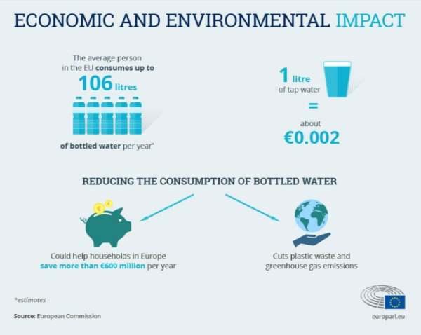 acqua impatto