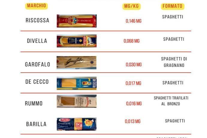 spaghetti-glifosato
