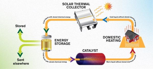 fotovoltaico batterialiquida1