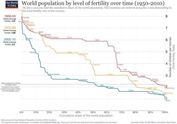 grafico fertilità mondo
