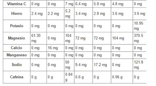 yerba mate tabella nutrizionale2