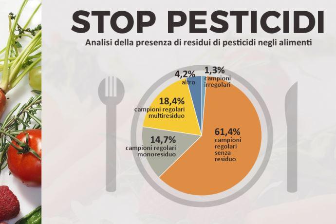 Stop Pesticidi 2019