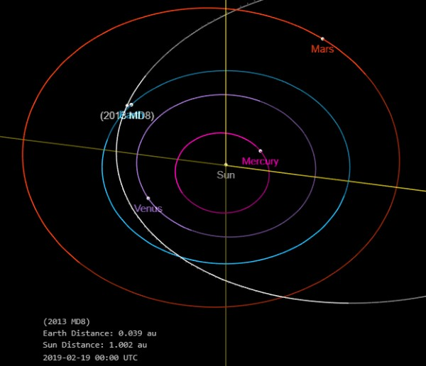 mappa asteroide 2013 md8