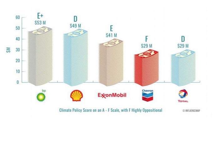 lobby petrolio