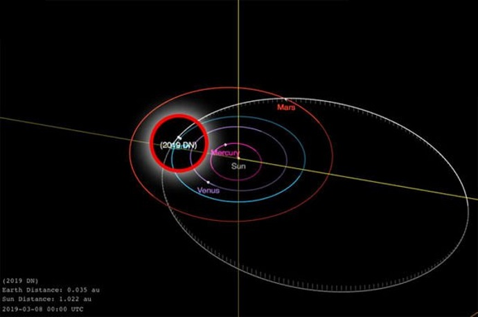 mappa asteroide 2019 dn