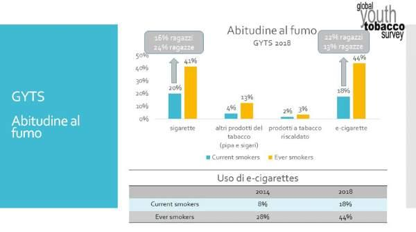 abitudine fumo