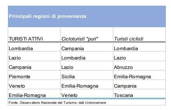 cicloturismo regioni