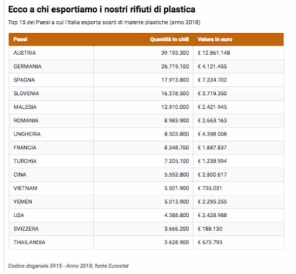 rifiuti export