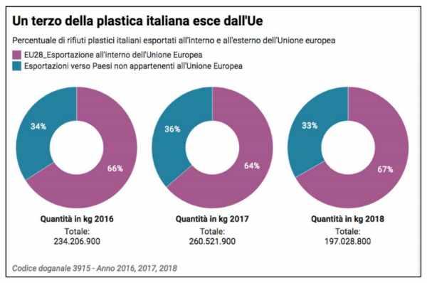 rifiuti export 2