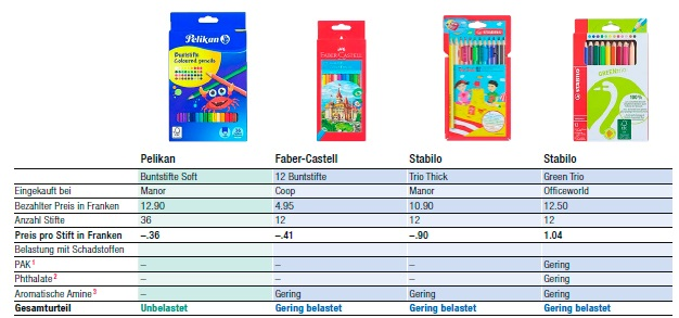 tabella pastelli1