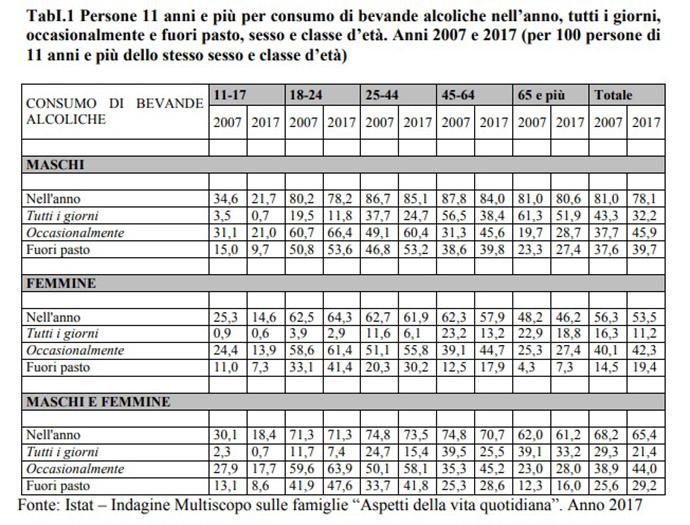 alcol italia tabella