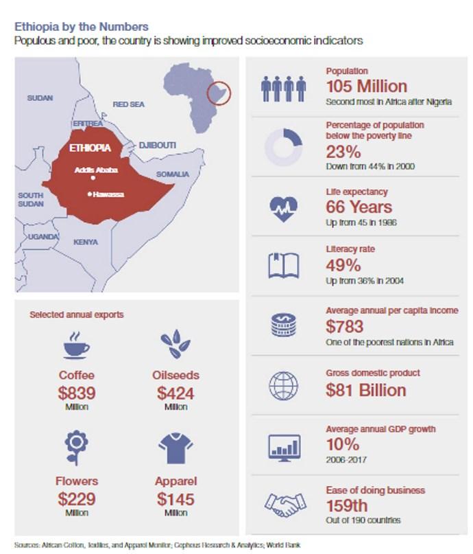 grafico etiopia