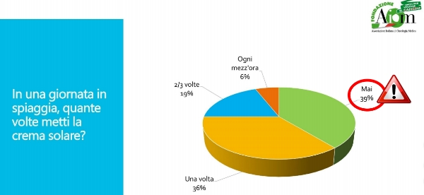 sondaggio melanoma